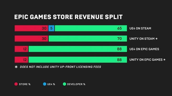 Epic Games: Steam aldığı komisyonu düşürürse biz de özel oyunlardan vazgeçeriz