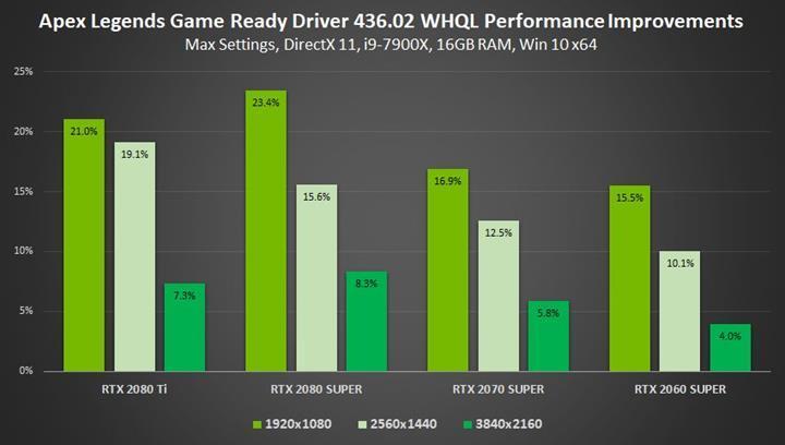 Nvidia yeni sürücüsüyle %23'e varan performans artışı vadediyor
