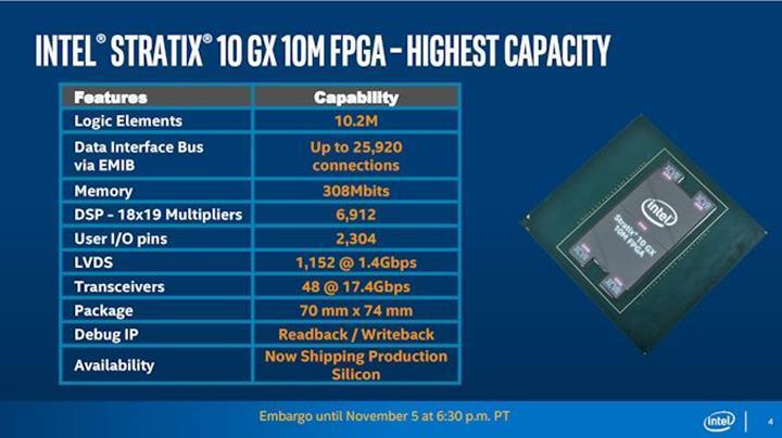 Intel dünyanın en büyük programlanabilir yongasını (FPGA) duyurdu