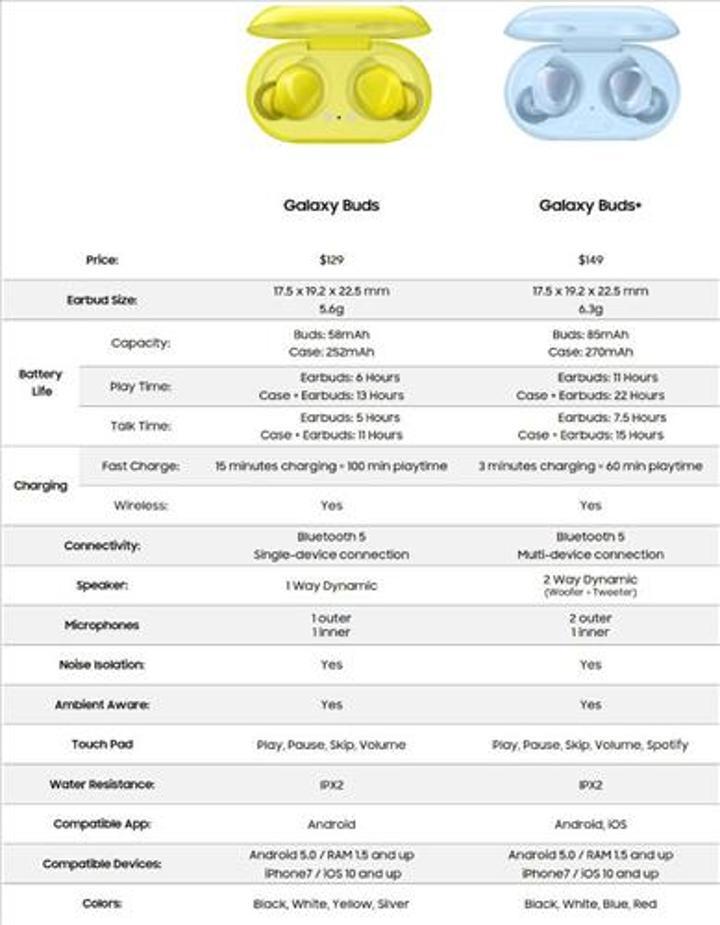 Samsung Galaxy Buds+ özellikleri ve fiyatı ortaya çıktı